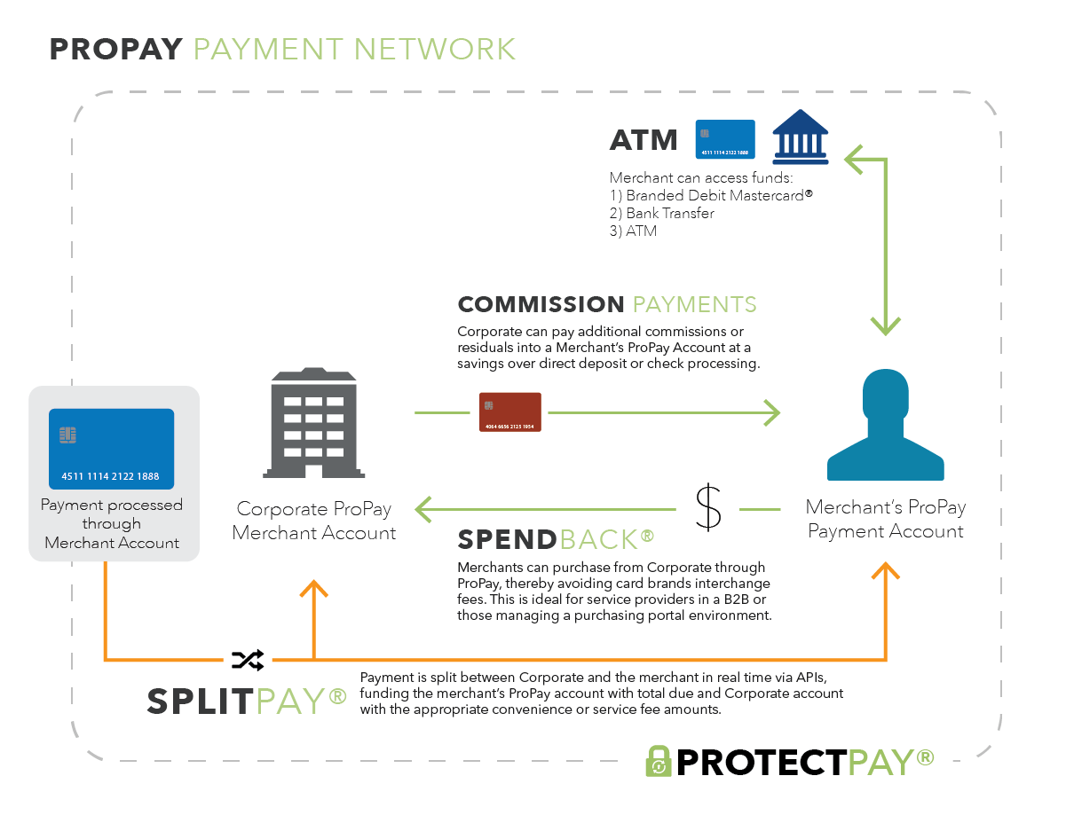 global payments credit card processing reviews