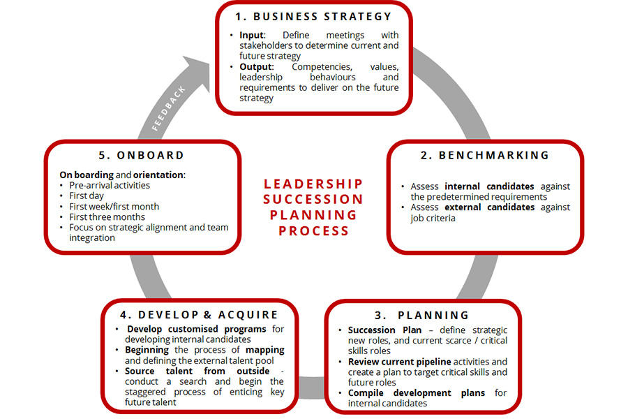 ceo succession planning harvard business review