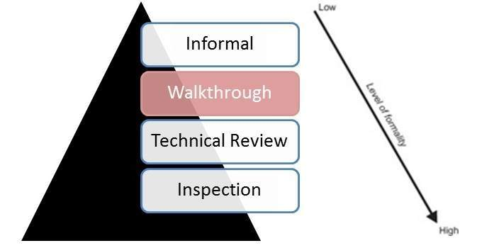 code review in software testing