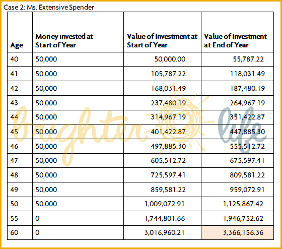 sun life financial investment review