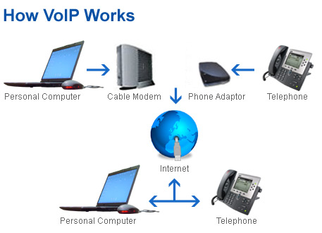 voice over internet phone service reviews
